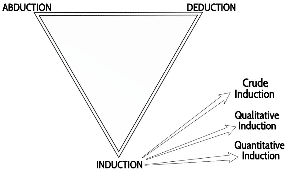3 Types of Induction
