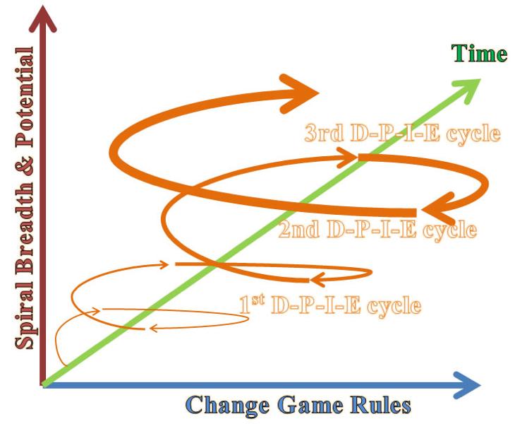3 DPIE Spirals to build upward momentum and turn around Death Downward Spiral
