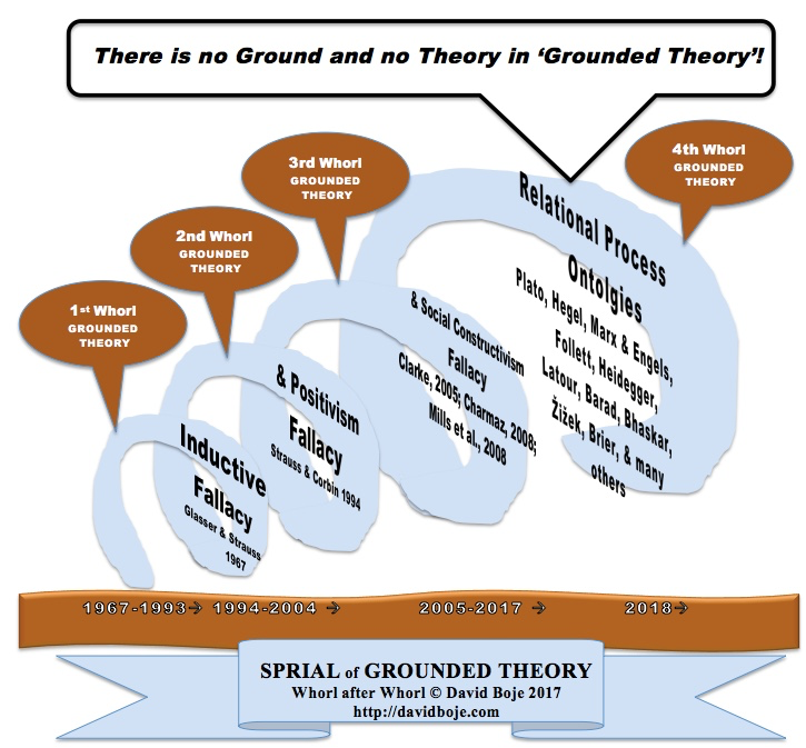 Grounded Theory Spiral in 4 whorls - © D. Boje 2017