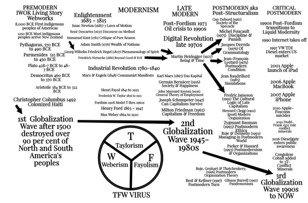 Map of 3 Waves of Globalization in Postmodern World