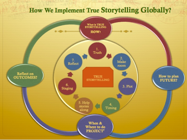 True Storytelling Consultaiton approach- Old Friends               Industries May 15 2018