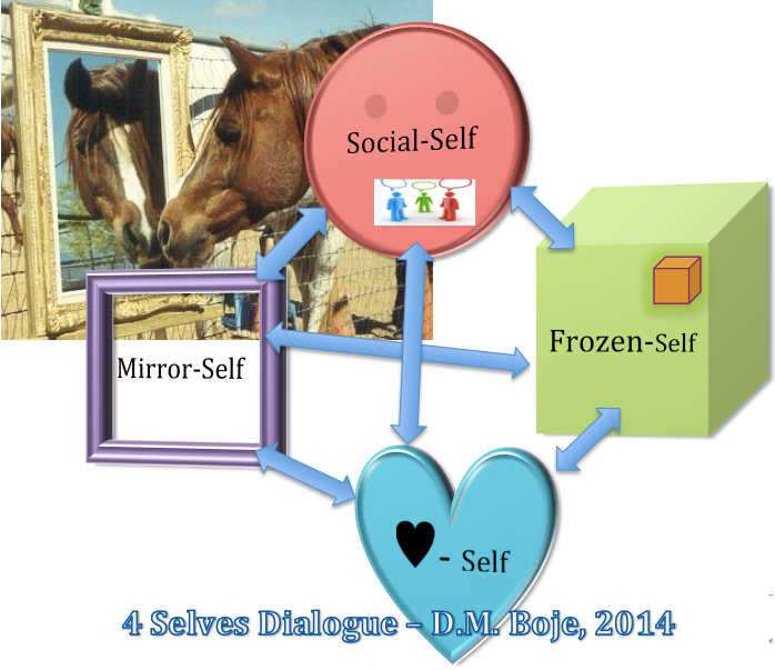 4 Selves in dialogue  - D. M. Boje 2014