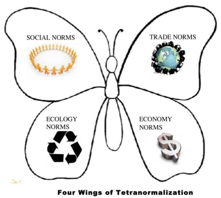 Four Wings of Tetranormalization