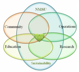 Hear of Care at NMSU for Sustainability