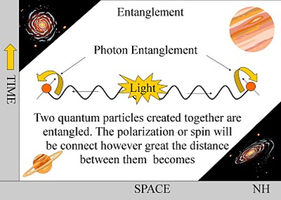 quantum entanglement essay Free quantum mechanics papers, essays quantum entanglement a phenomenon where the state of a large system cannot be described by the state of the smaller.