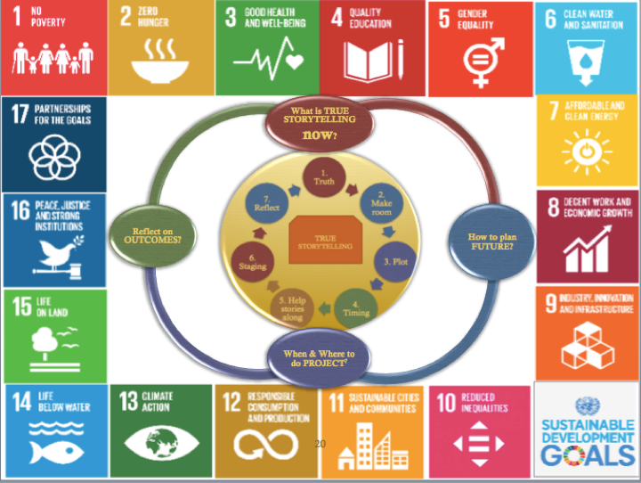 UN sustainability development goals and True Storytelling